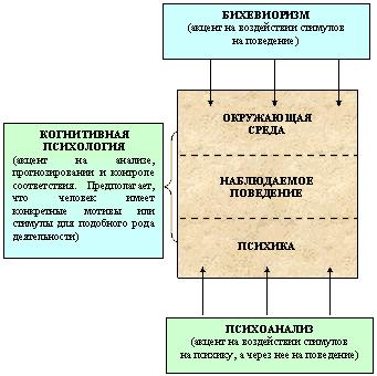 Методология бихевиоризма в маркетинге