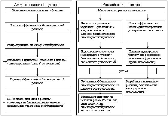 Менталитет Российского и Американского общества